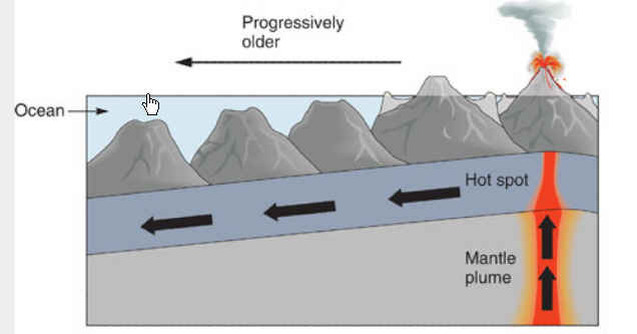 Plate Tectonics  Vikan 7 Science
