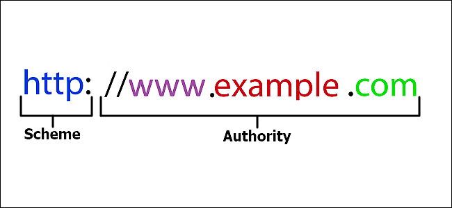 URL Encoding – Look before you hit any URL