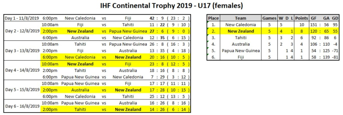 Results - IHF Continental Trophy 2019 - U17s