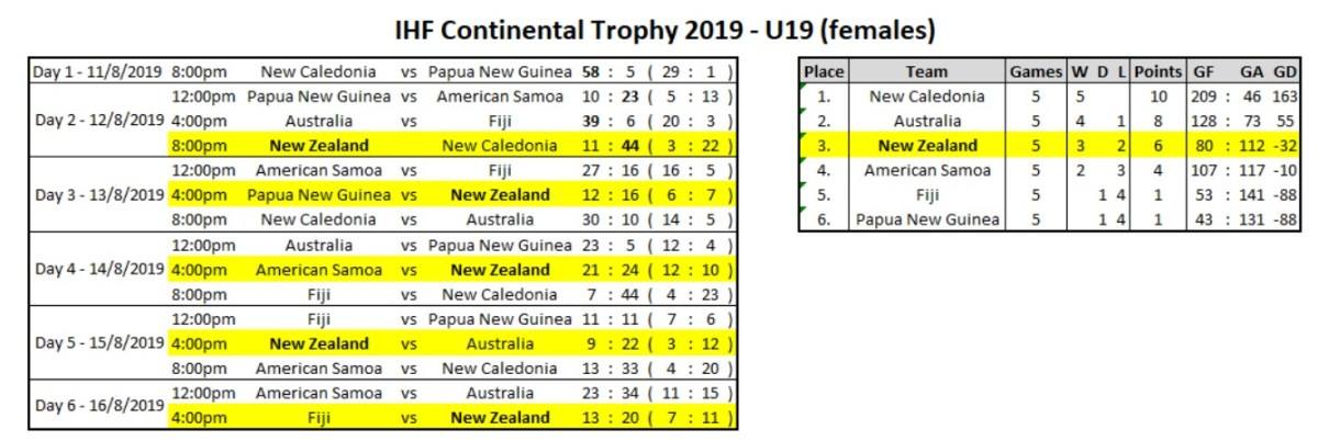 Results - IHF Continental Trophy 2019 - U19s