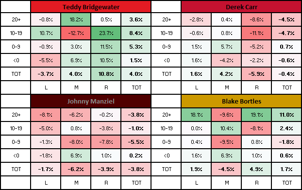 Cmp Scale Accuracy Chart - Big Four