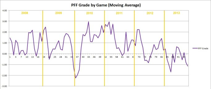 Jared Allen PFF Grade By Game