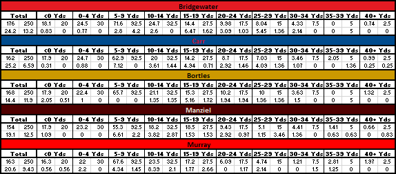 Modified for a Coryell Passing Distribution