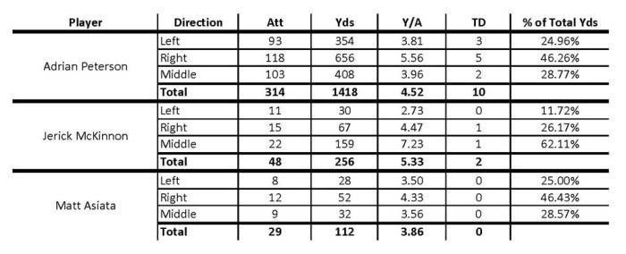 2015 Running Back Statistics by Rushing Direction