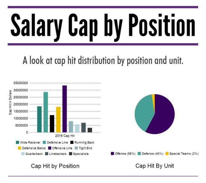VT Offseason Plan - Salary Cap by Position Infographic