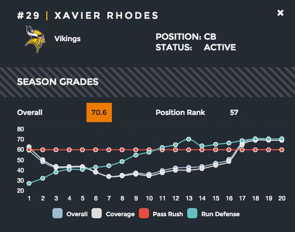 Xavier Rhodes shutdown corner