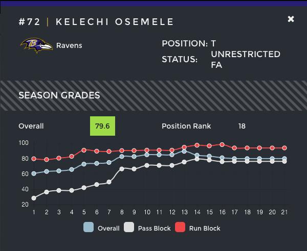 Kelechi Osemele's free agent fit