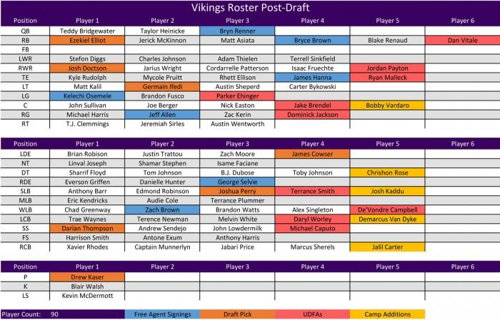 Vikings Offseason Plan - Roster Post-Draft