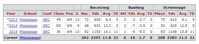 Laquon Treadwell College Stats