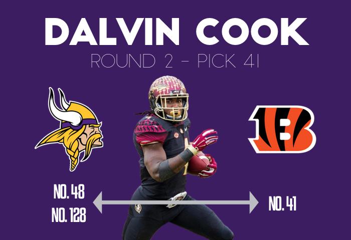 2017 Vikings Rookies