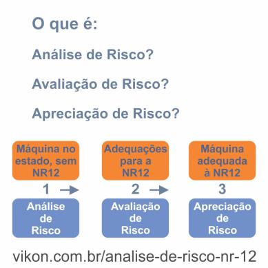 Análise de Riscos NR 12 VIKON Compliance Machine Brazil
