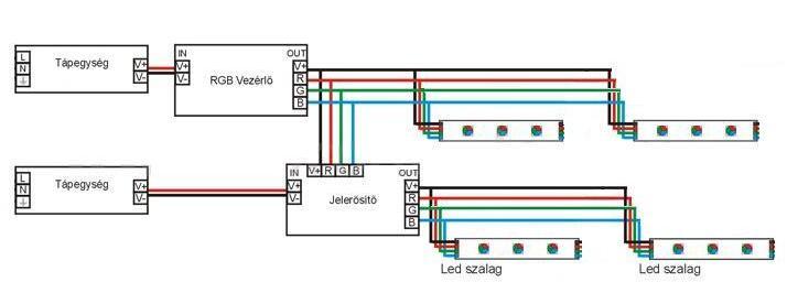színes LED szalagok bekötése