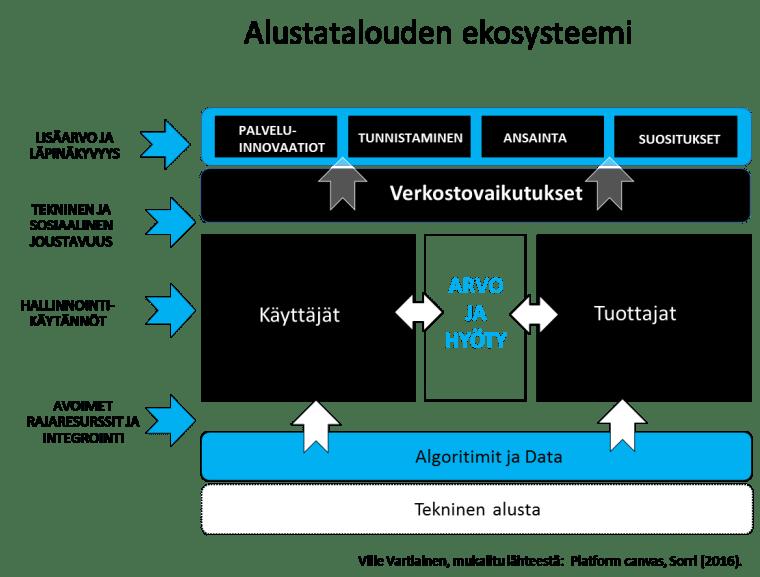 Alustatalouden ekosysteemi Ville Vartiainen