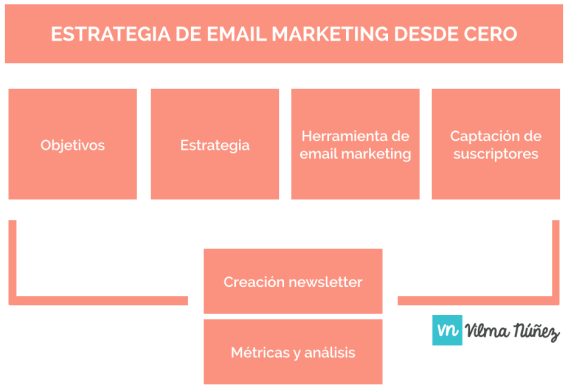 la estrategia de email marketing
