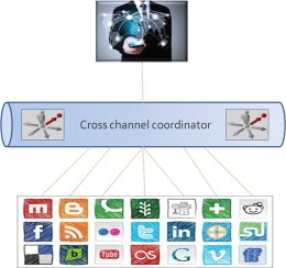 channel_integration
