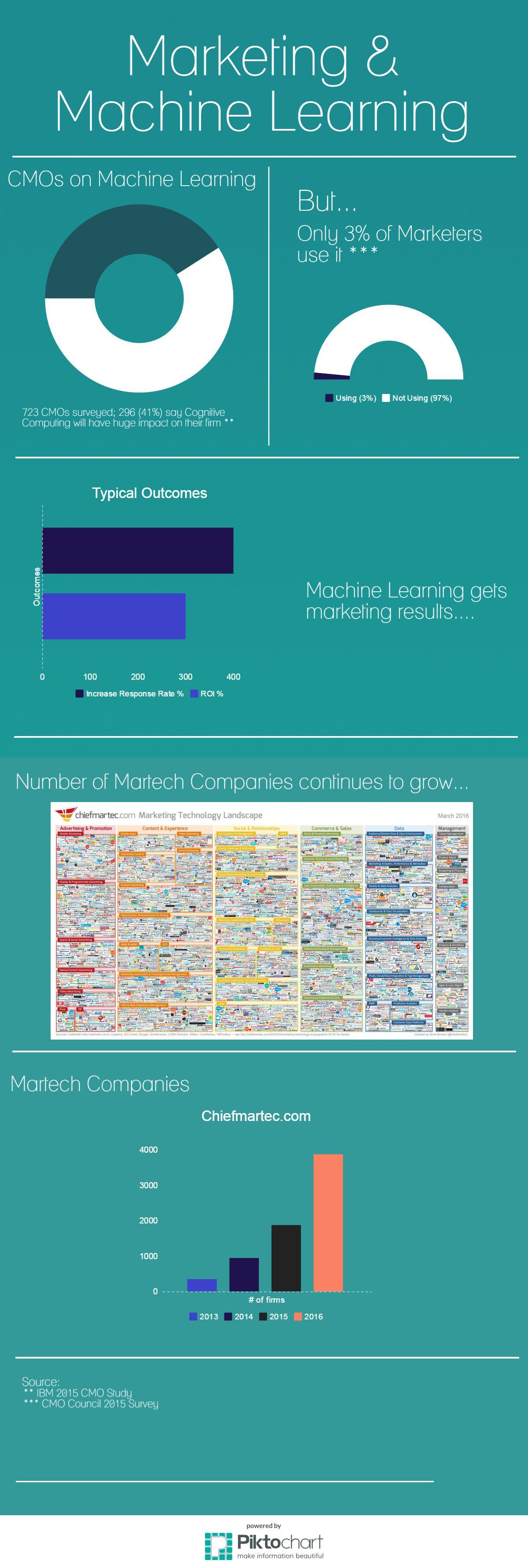 machine learning marketing