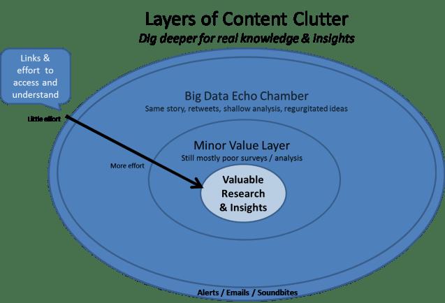 ContentClutter