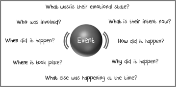 event-based marketing