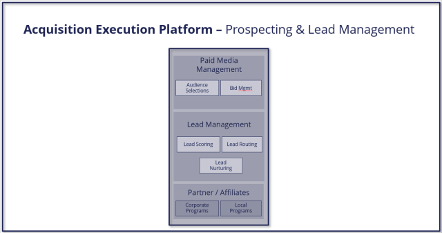 Marketing Platforms - Figure 3