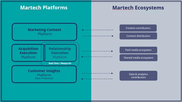 Martech Platforms - Figure 4