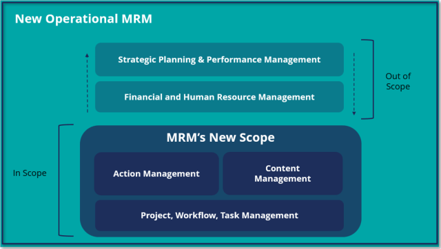 MRM Software