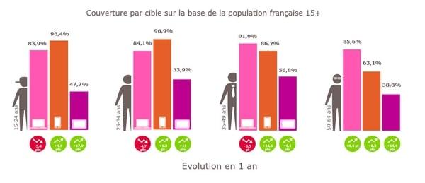 Le mobile l'emporte auprès des 15-34 ans © S. de P. Médiamétrie