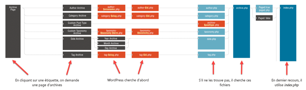 Un exemple pour bien comprendre la hierarchie des templates WordPress