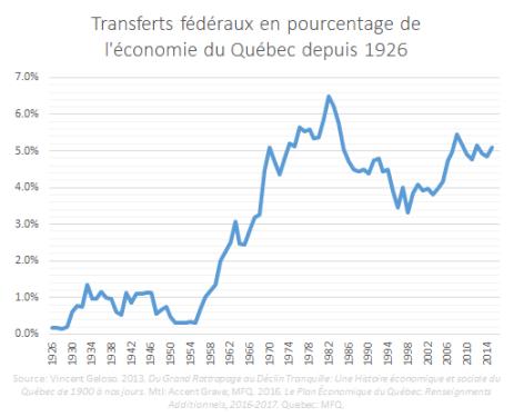 Transferts Fédéraux en Pourcentage de l'économie