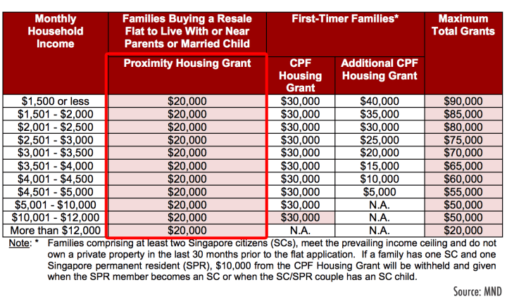 Citizen Families Buying a Resale Flat, call 6598531741