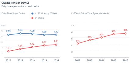 Impressionante l'aumento di tempo passato on line da mobile, in soli 4 anni