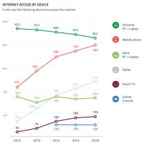 La percentuale di persone che usano la connessione mobile sta per superare quella da fisso