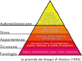 """La """"Piramide dei bisogni"""" di Abraham Maslow"""