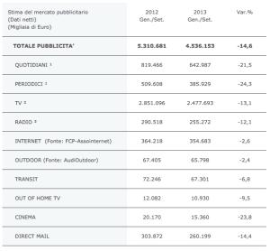 Investimenti pubblicitari 2012 - 2013