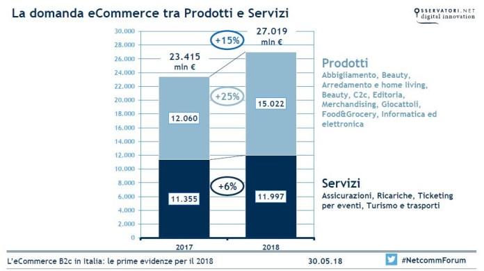 ecommerce - prodotti vs servizi