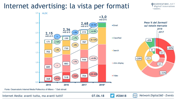internet-advertising-per-formati-2018