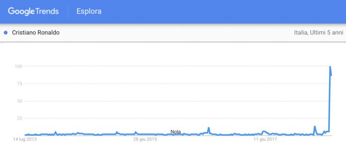 trend-di-ricerca-ronaldo-italia-luglio-2018