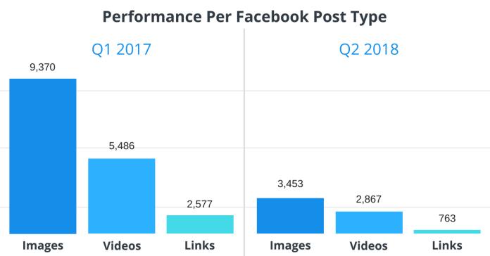 interazioni-FB-in-base-ai-Formati-Q1-2018