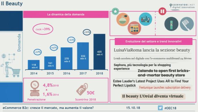 ecommerce-Beauty-2018-italia