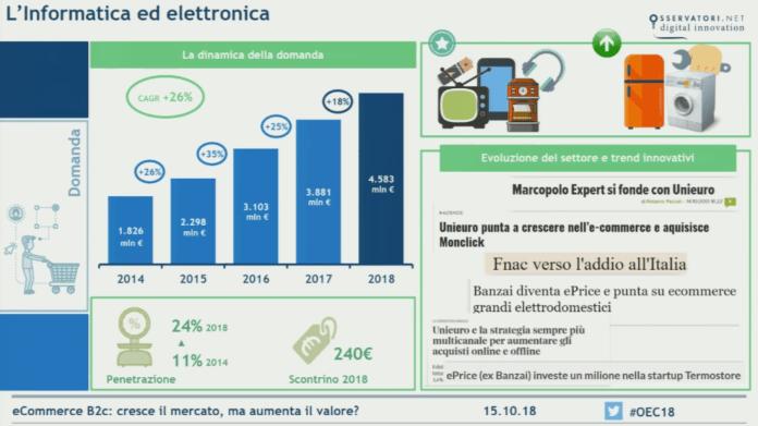 ecommerce-informatica-elettronica-2018-italia