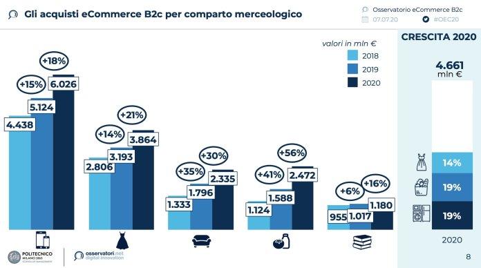 acquisti b2c di prodotto italia 2020 per comparto merceologico