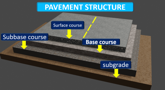 ROAD PAVEMENT STRUCTURE