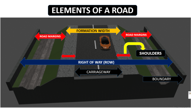 COMPONENTS OF A ROAD