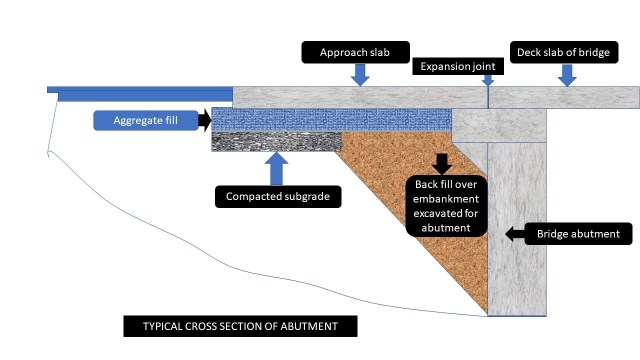 Cross section of abutment