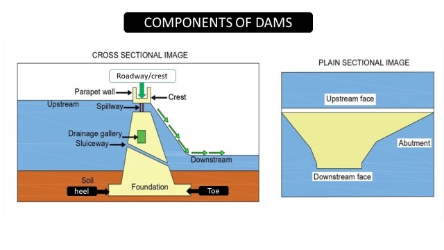 Components of dams