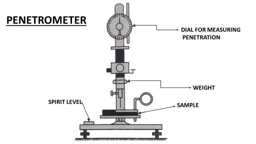 Penetrometer- equipment for penetration test
