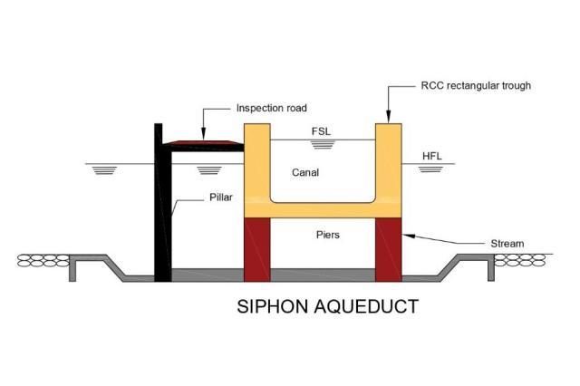 syphon Aqueduct