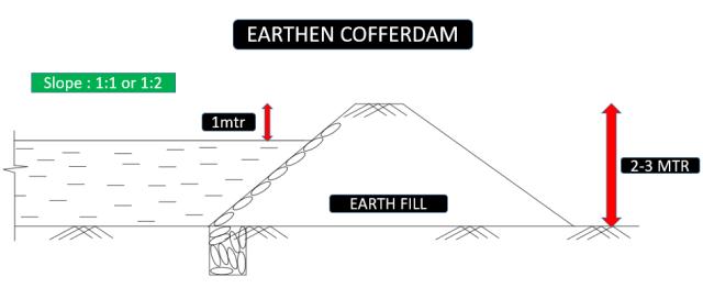 Earthen Cofferdams