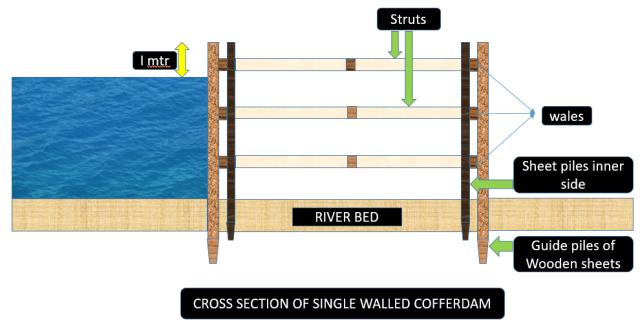 Single walled cofferdams
