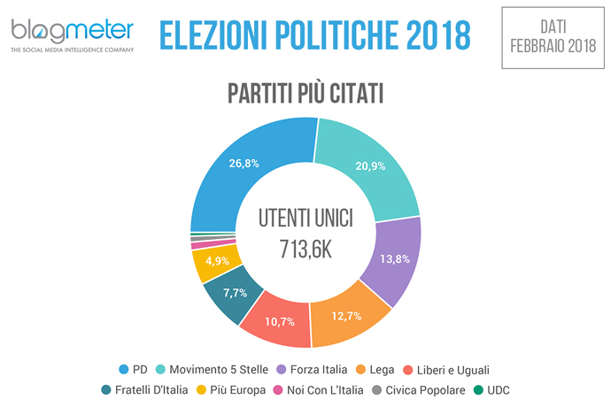 elezioni2018 partiti più citati online
