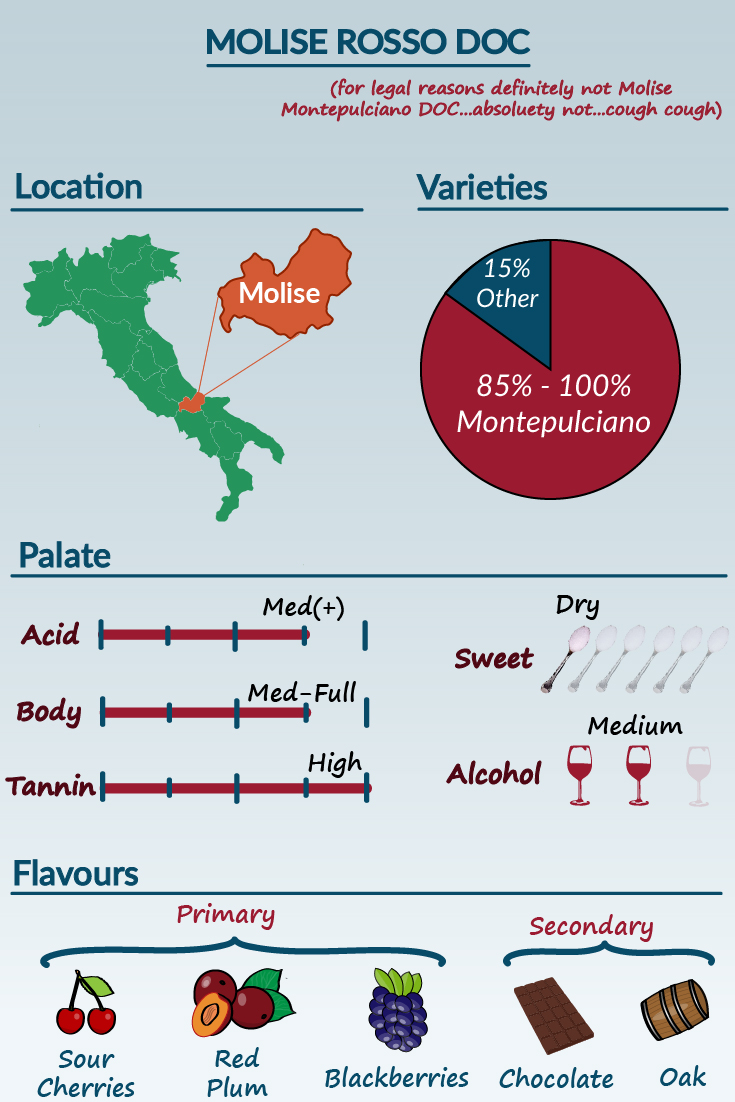 Montepulciano(Molise Rosso DOC)